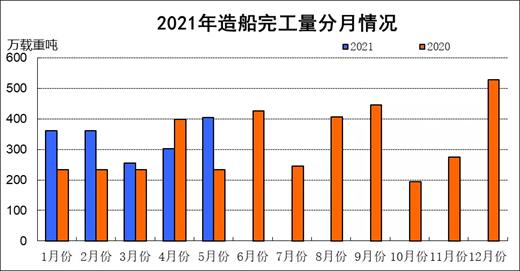 2021年1~5月船舶工业经济运行情况